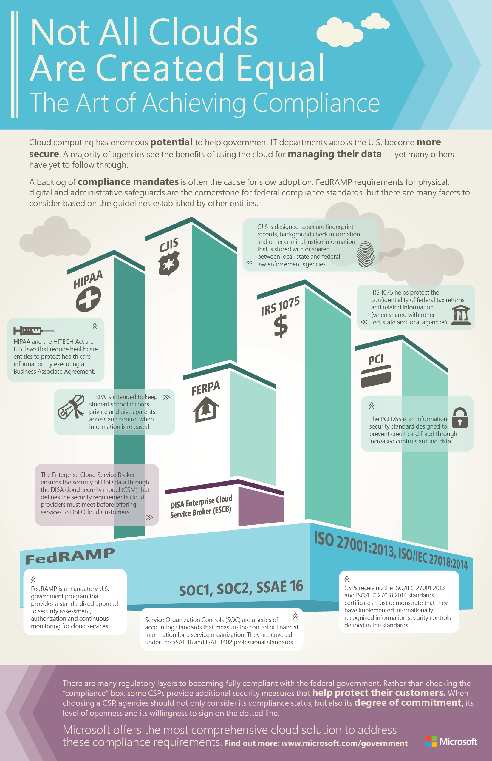 Microsoft Trust Center Ressourcen Data Security Standards Not All Clouds Are Created Equal