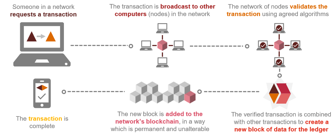 how does blockchain work credit pwc