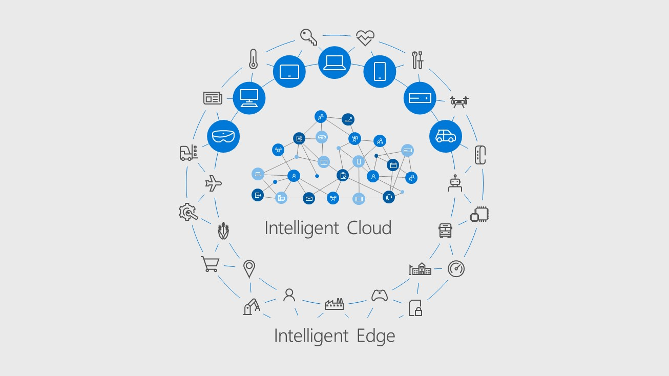 Graphic shows intelligent cloud surrounded by intellingent edge