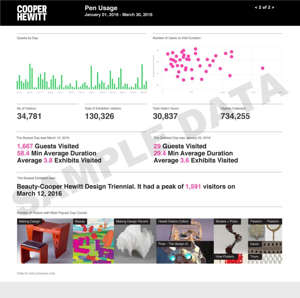 Interactive Microsoft Power BI data visualizations help the Cooper Hewitt better understand its audience. (Power BI numbers are for prototyping purposes only and don't reflect actual data.)