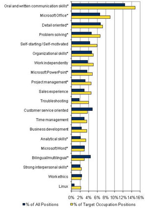 IDC Study: Top Skills Comparison
