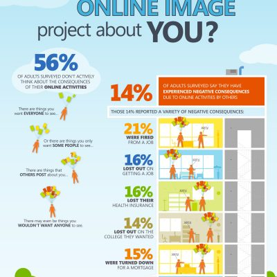 What Does Your Online Image Project About You?
