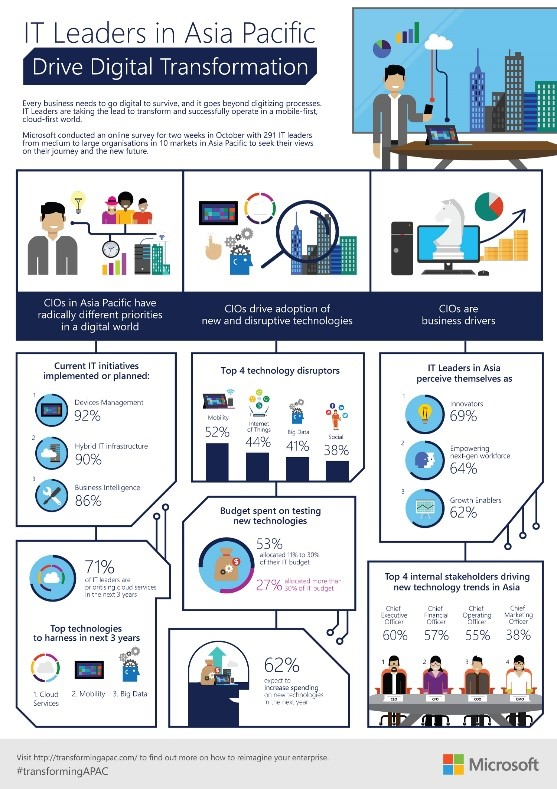 Infographic: IT Leaders in APAC Drive Digital Transformation