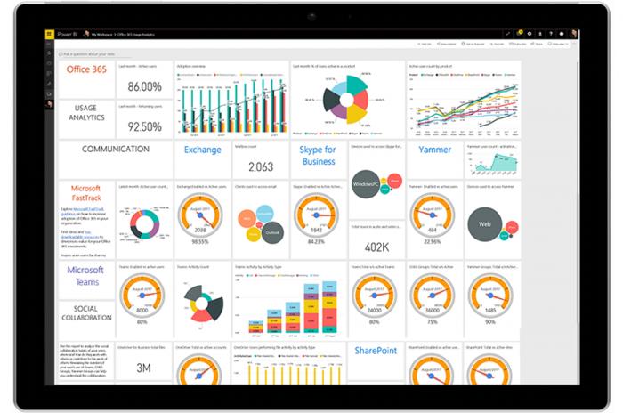 В новой панели управления аналитикой использования применяется Power BI для получения дополнительных данных об освоении продуктов пользователями.