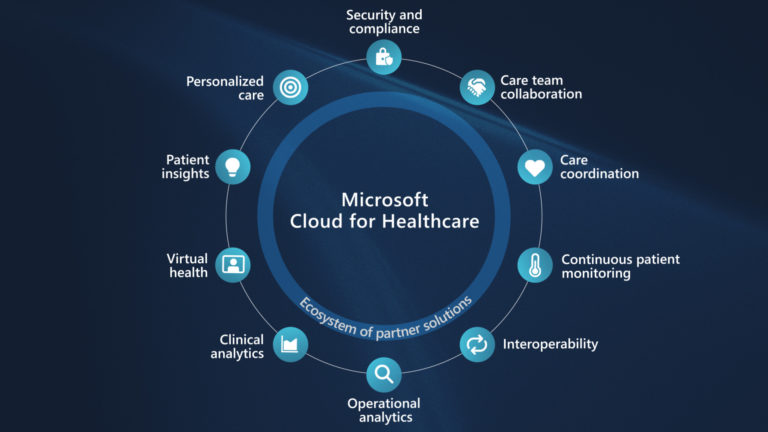 Diagram of key parts of Microsoft Cloud for Healthcare
