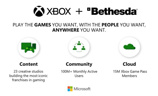 Infographic for Xbox and Bethesda