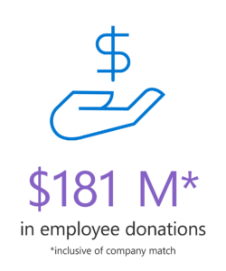 Graphic depicting a hand holding a dollar sign. Microsoft employees and their company match raised $181 million, including more than $20 million of volunteering match dollars that supported 23,5000 nonprofits and schools in 2019.