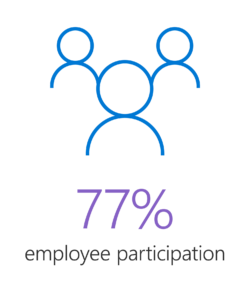 Graphic image representing a crowd. In 2019, 77 percent of Microsoft employees participated