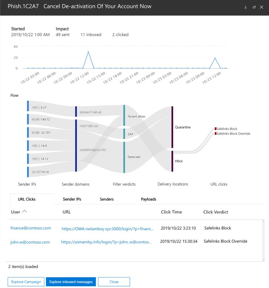 : Kampagnenansicht in Office 365 ATP