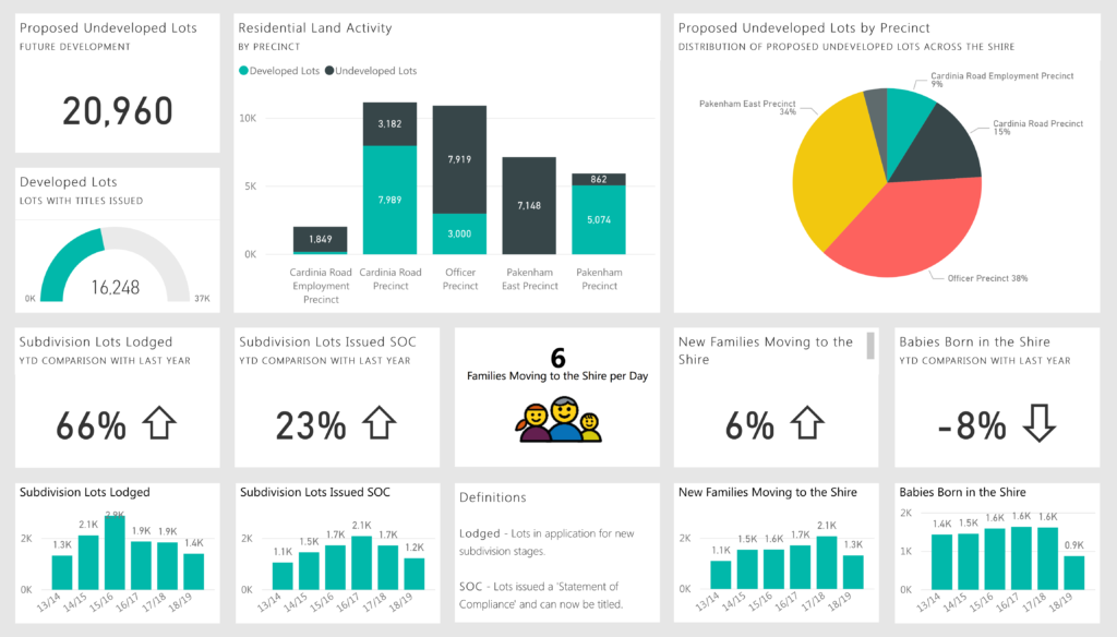 Cardinia Shire is further improving its use of data to power smarter decisions with Power BI