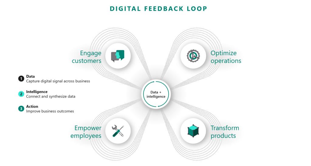 Digital Feedback Loop Banner