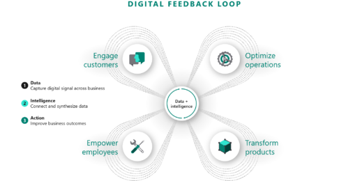 Digital Feedback Loop Banner